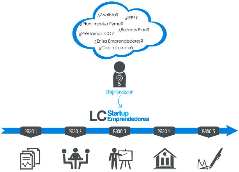 financiacion-para-emprendedores-imagen-2