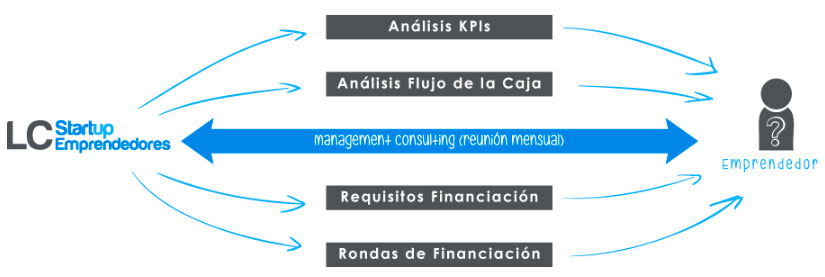 management-consulting-startup-emprendedores.html-imagen-1