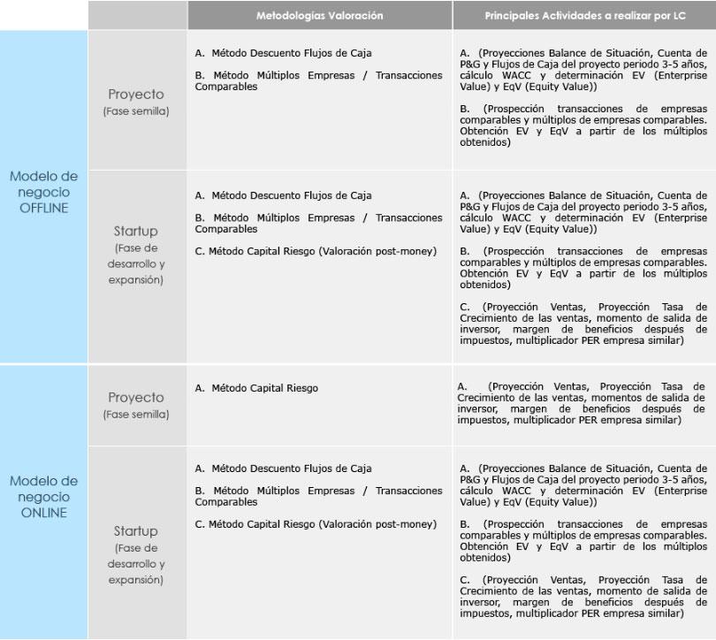 valoracion-proyectos-emprendedores-imagen-1
