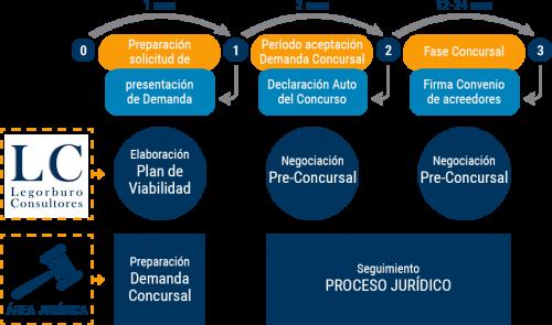 concurso-acreedores-legorburo-consultores-imagen-1