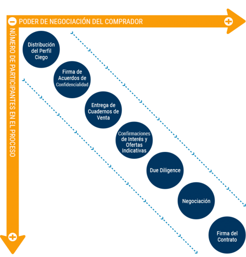 valoracion-empresas-proceso-venta-legorburo-consultores-grafico